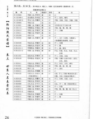 朐阳殷氏五修谱《卷三》-世系人名表版式批量图片