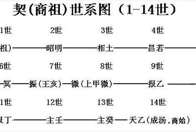 中华殷氏本源与得姓考