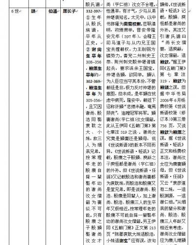 陈郡长平殷氏的崛起、南渡及世系考(下篇)
