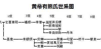 传说中的五帝时代及商族远祖