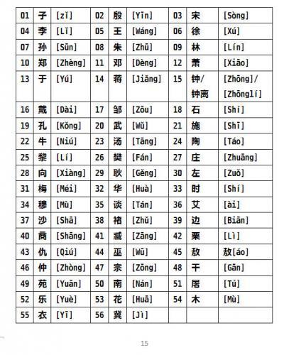 【卷二】殷商后裔姓氏志